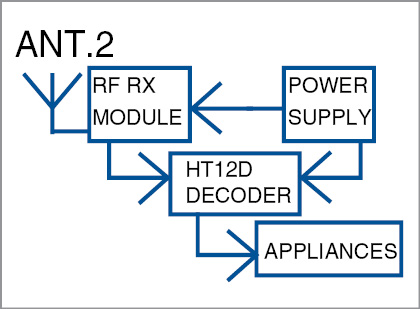 Block diagram of Touchscreen & GLCD Based Home Automation receiver