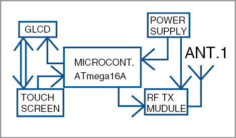 Block diagram of the Touchscreen & GLCD Based Home Automation transmitter