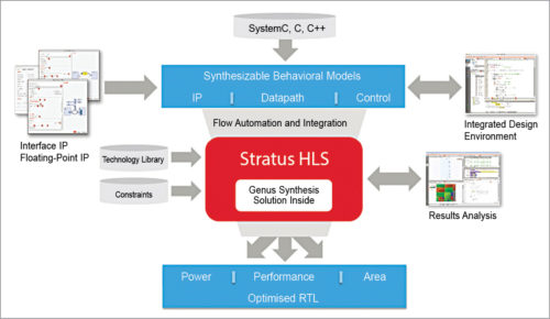 Cadence Stratus high-level synthesis