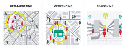 Geolocation-based marketing methods