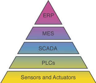 Different functional levels of industrial automation