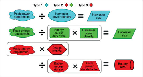Types of harvesting