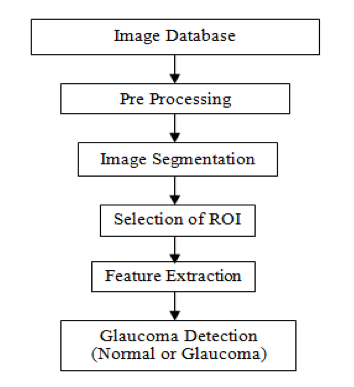Glaucoma Detection Algorithm