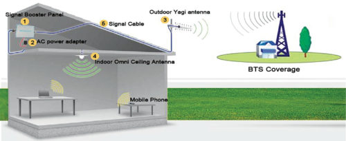 How signal booster work