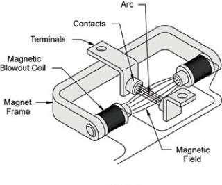 Magnetic Arc Suppression