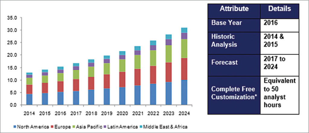 Global biosensor market size, by region, 2014-2024 (in US$ billion)