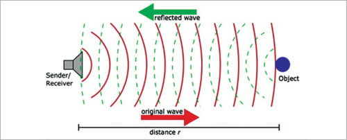 How microwave motion sensors work