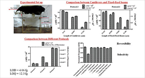 Selective and reversible sensing of H. armigera pheromone