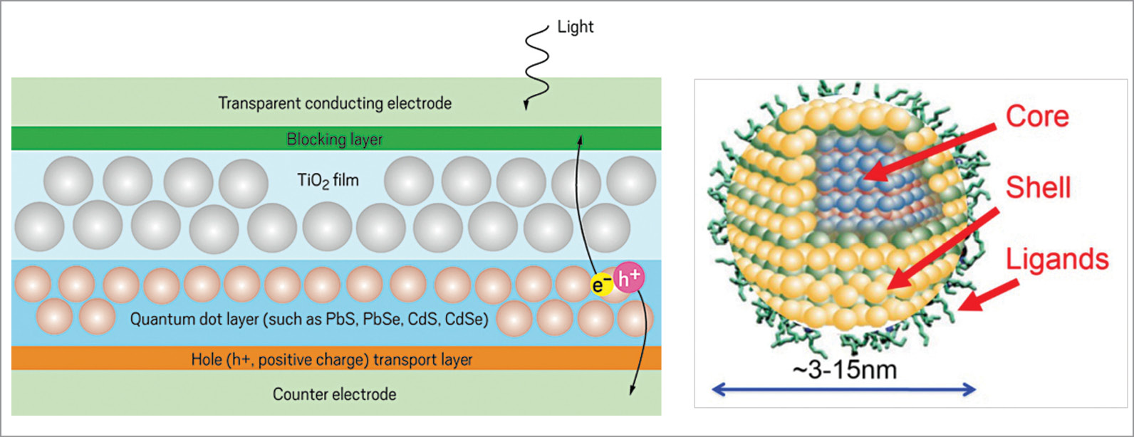 Structure and working mechanism of a quantum-dot solar cell