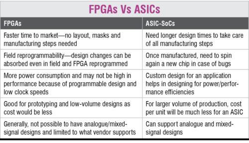 FPGA Vs ASICs