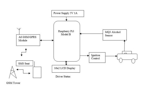 Block Diagram of the proposed System