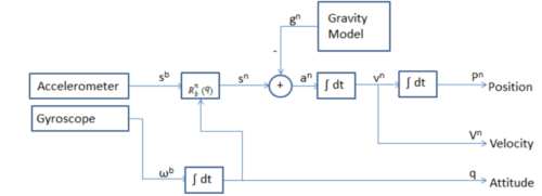 Mathematical formulation of positioning from accelerometer and gyroscope data