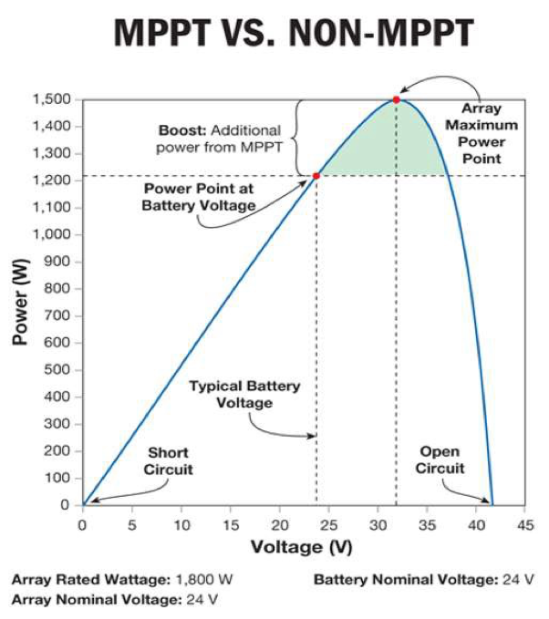 MPPT vs Non-MPPT
