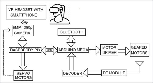 Block diagram of virtual telepresence robot