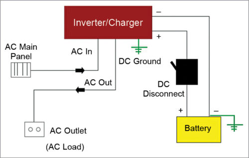 Block diagram of the conversion process in an inverter