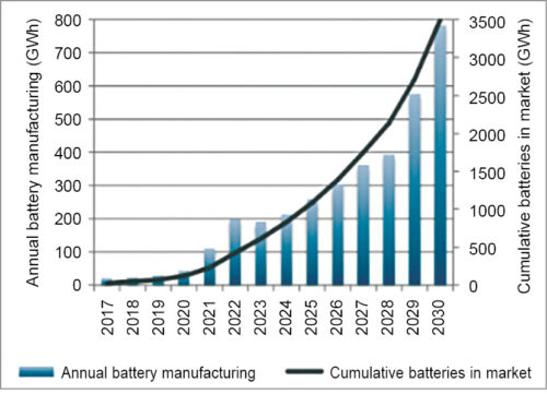 Annual and cumulative battery requirements to meet India's EV ambitions