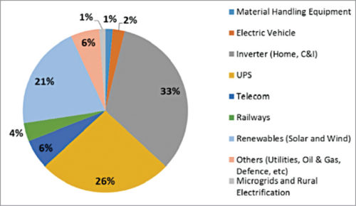 Application-wise revenue share of lead-acid battery market in 2020E