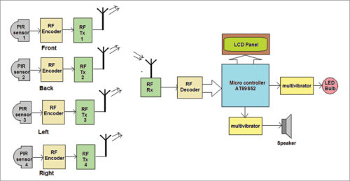 Block diagram of wireless security system using PIR sensors