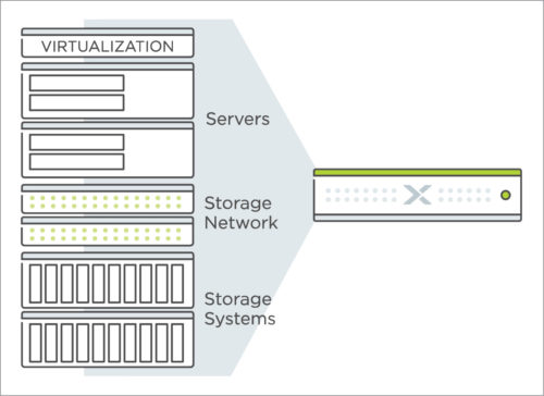 Hyper-convergence combines computing, storage, networking and virtualisation into one easy-to-handle software-defined system