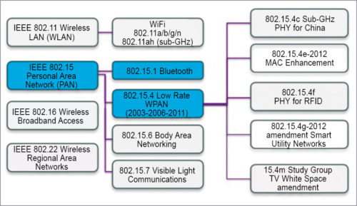 IEEE Standards | Wireless Standards
