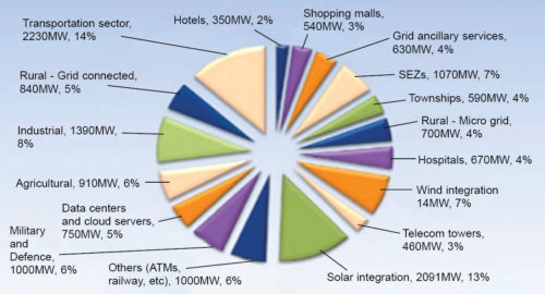 India's energy storage market potential by 2020