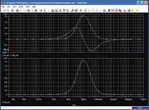 Simulation analysis through SymProbe