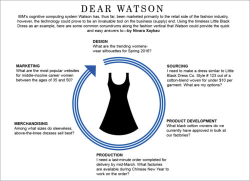 The possible applications of Watson across the apparel product lifecycle