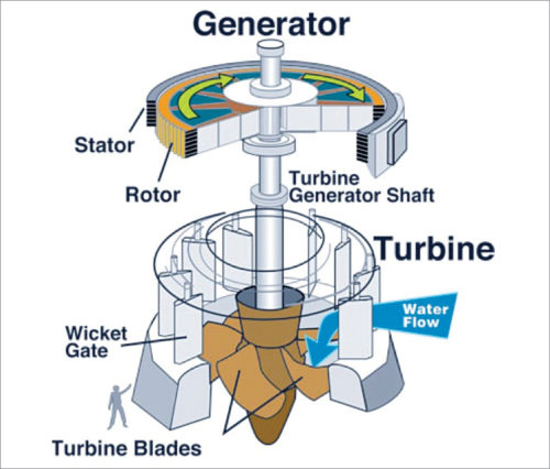 Turbine to generate hydropower
