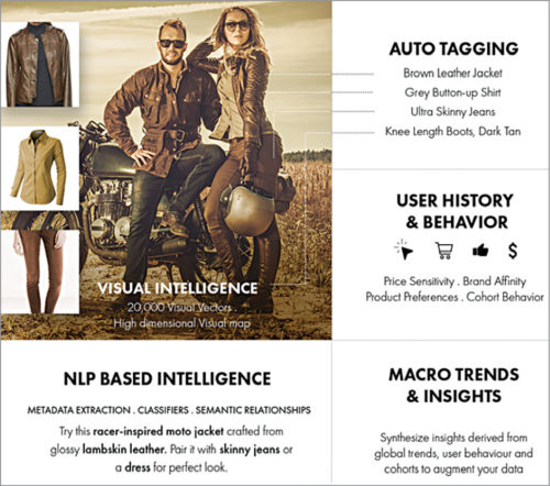 Visual recognition, user behaviour, NLP and brand data as inputs to analyse and forecas