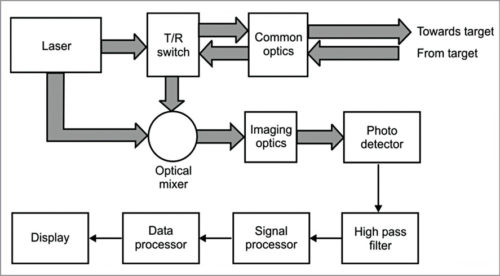 Block diagram of coherent laser radar