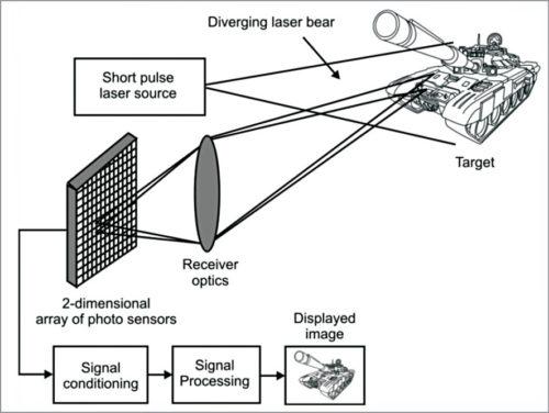 3D laser imaging concept