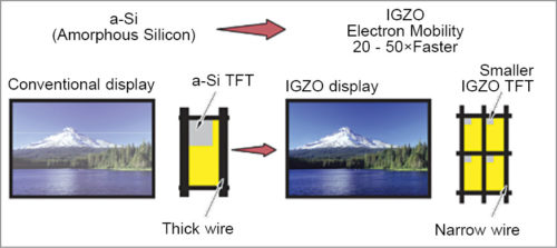 High-resolution IGZO versus a-Si