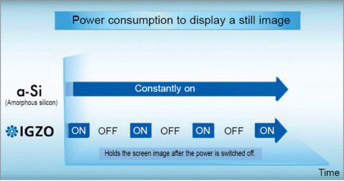 Low power consumption IGZO versus a-Si
