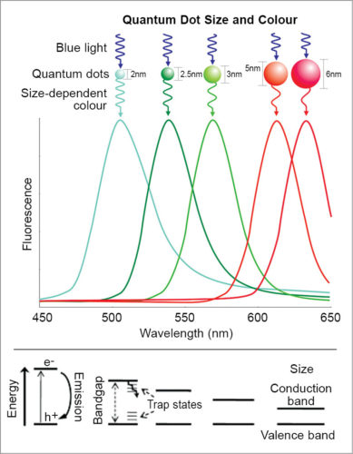 Quantum dot colour emission spectrum