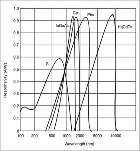 Spectral characteristics of photodiodes