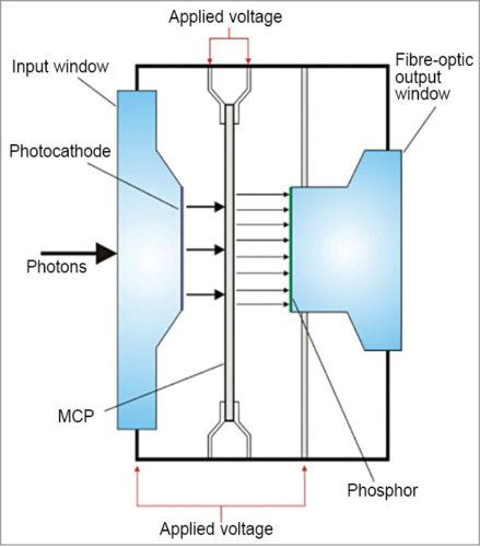 Construction of an image intensifier tube