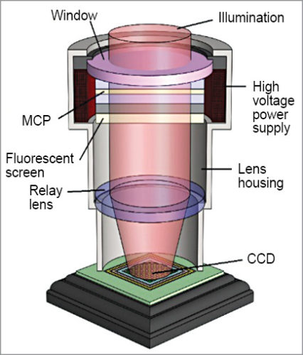 Construction of ICCD with lens coupling