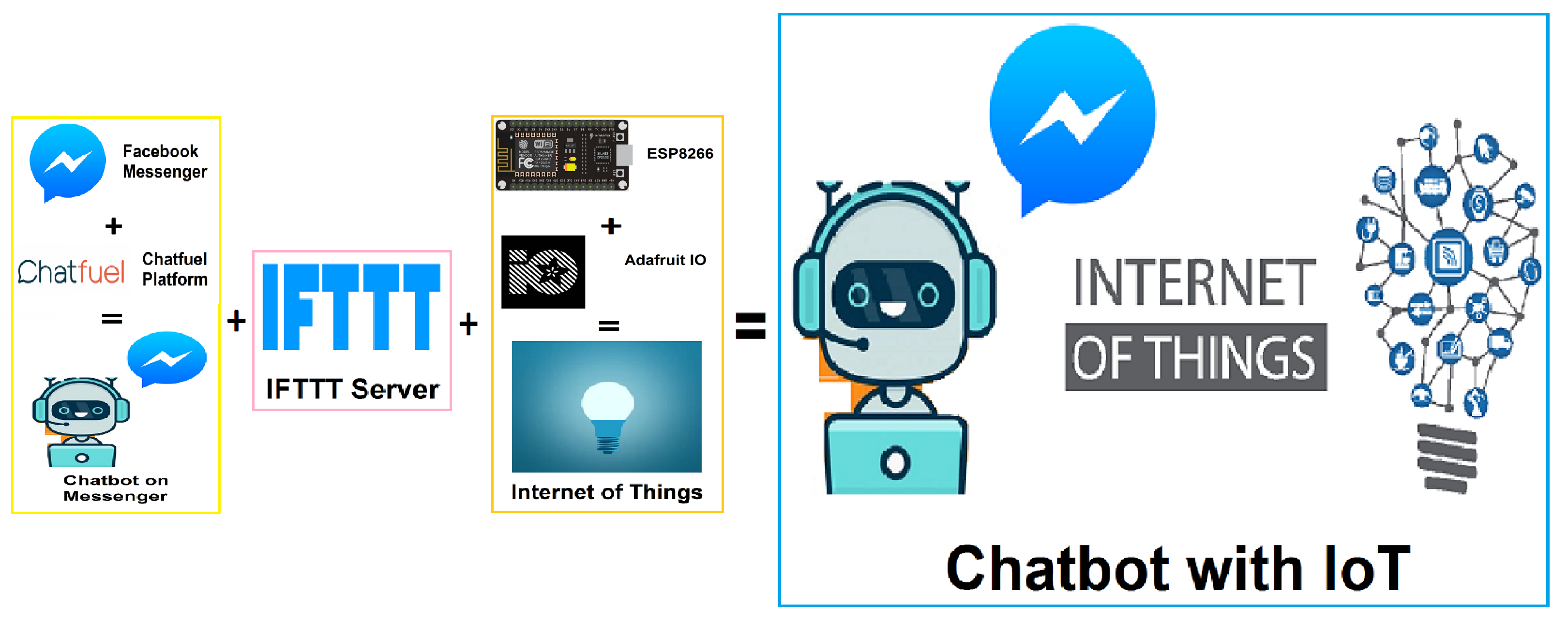 Complete Workflow of Chatbot with IoT
