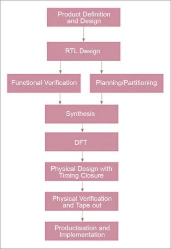 Design flow of SSDs