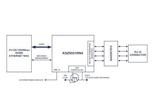 Block diagram for the KSZ9031RNX from Microchip