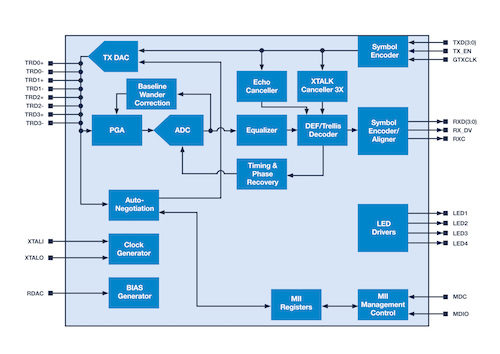 Broadcom's BCM89610 block diagram