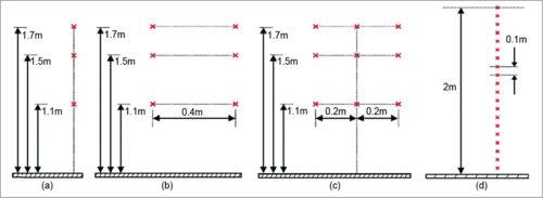 Measurement points for spatial averaging