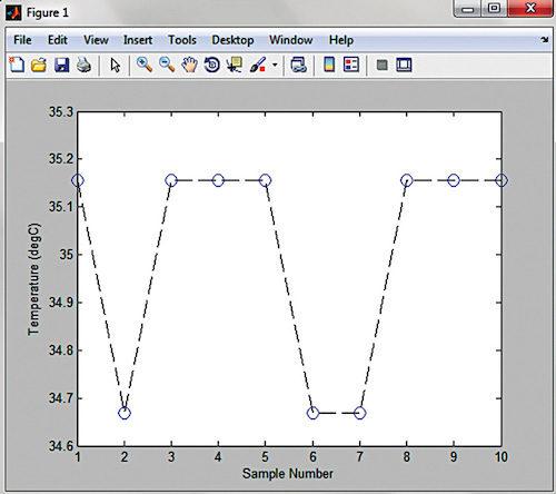 Screenshot of graph for temperature data