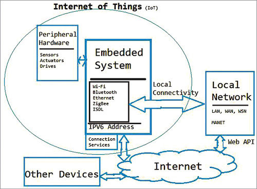 Smart irrigation system using the IoT