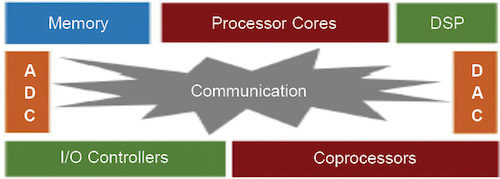 SoC design integrates a wide variety of IPs in a chip