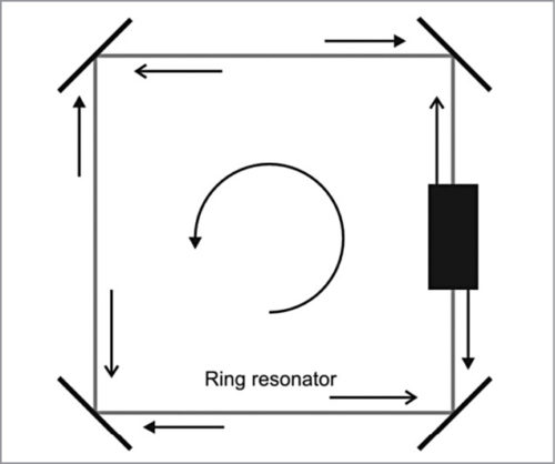 Square-type ring laser geometry
