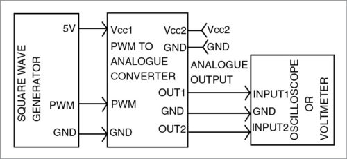 Block diagram of PWM-to-analogue signal converter