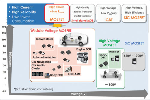Device technology for automotive applications (Credit: Satish R.M., ROHM Semiconductor)