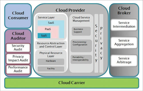 Cloud computing reference architecture (Credit: IRIS Business Architect Community)