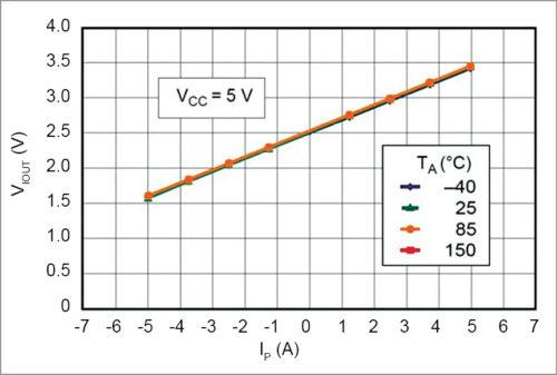 Output voltage versus sensed current of ACS712